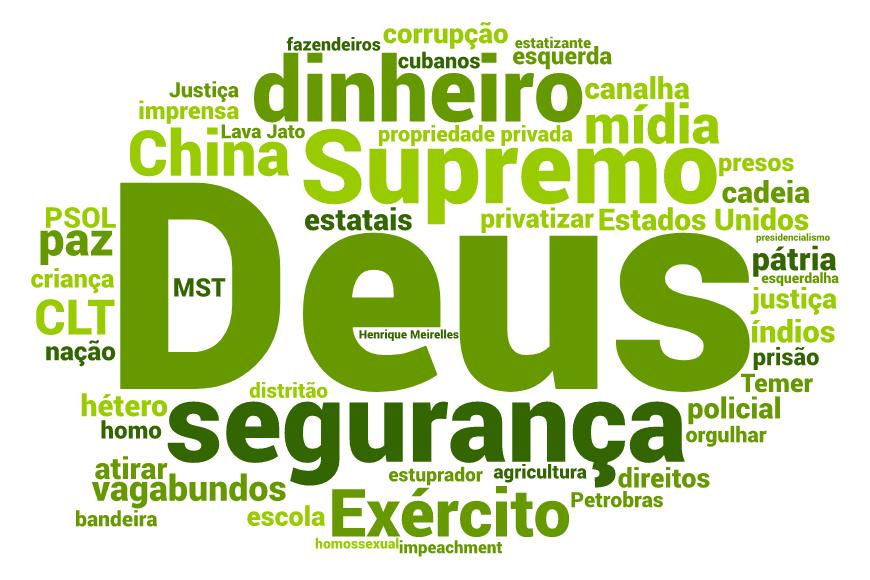 As palavras mais relevantes usadas por Bolsonaro em seus discursos (Arte/VEJA.com)
