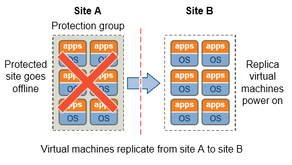 VMware SRM Overview