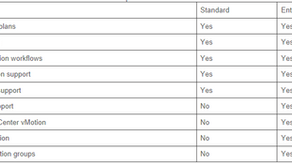 VMware SRM 6.5 licensing