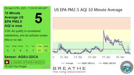 Air Quality Monitoring Program