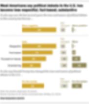 FT_19.07.18_ToxicPolitics_Most-Americans