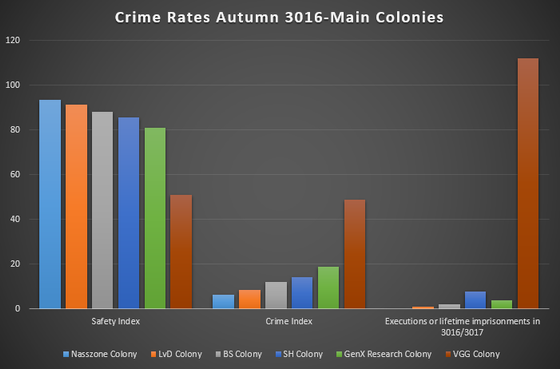 Out in the open. Crime Stats for Autumn publicized