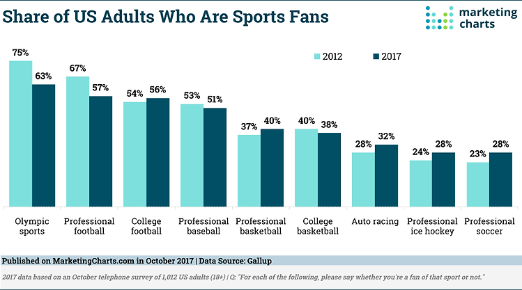 Gallup-Sports-Fan-Bases-in-US-Oct2017.pn