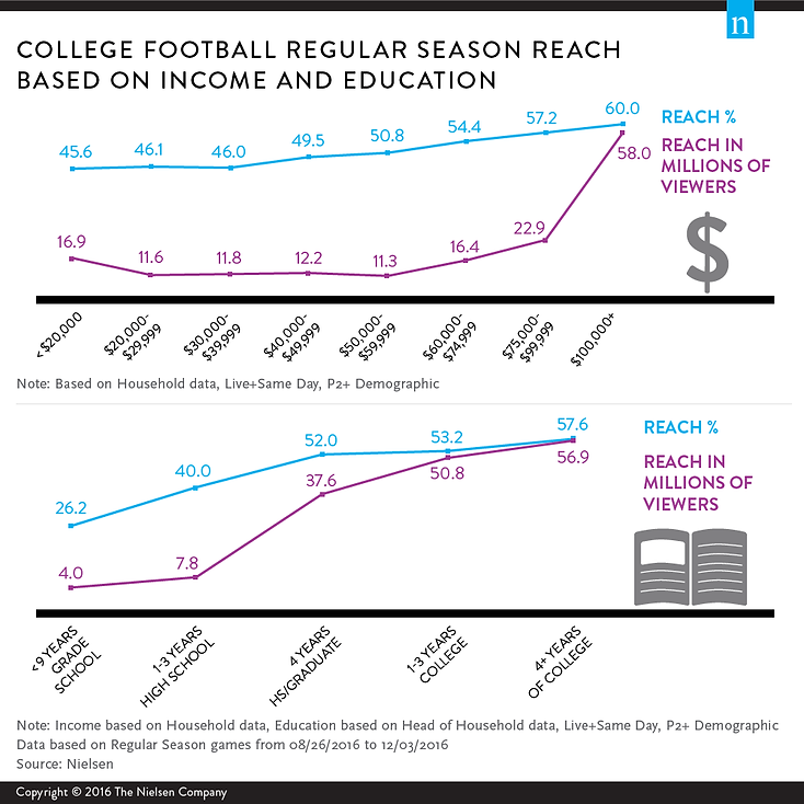 college-football-reach-by-income-and-edu