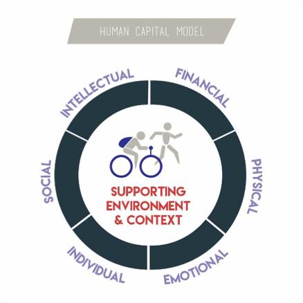 The Human Capital Model