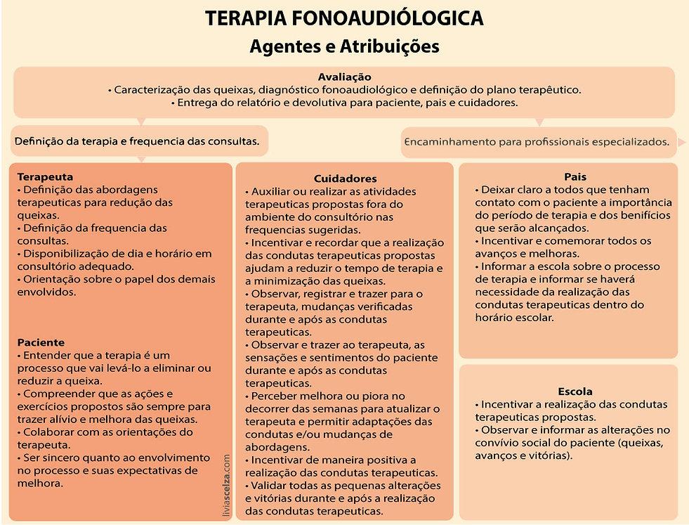 Terapia Fonoaudiólogica em Crianças