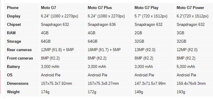 Moto G7 series specs