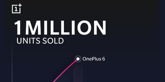 OnePlus 6 1 million units sold