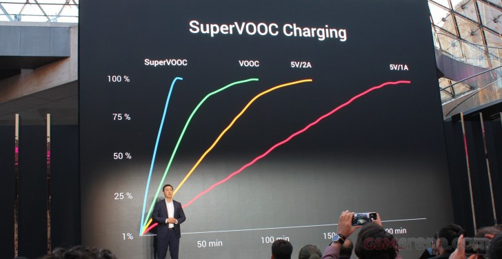 Super VOOC charge