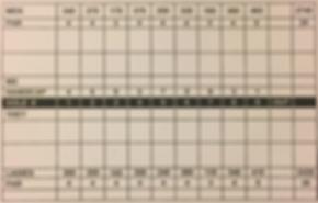 Course Scorecard