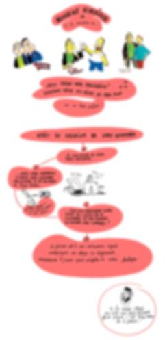 """Commande de Caricature en Ligne, """"A la manière de"""" Caricature façon Simpson, American Dad, Tintin, CHarlotte Barbin Caricaturiste Prestataire vous aide à trouver le bon caricaturiste !"""