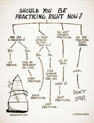 Practice, guitar lesson, piano lesson, music lesson, drum lesson, London, Norwood, croydon