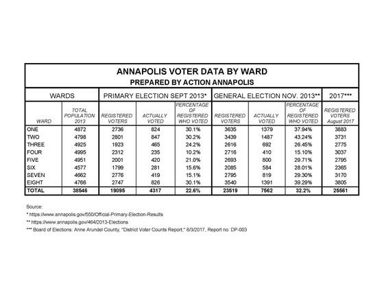 Annapolis Voter Data