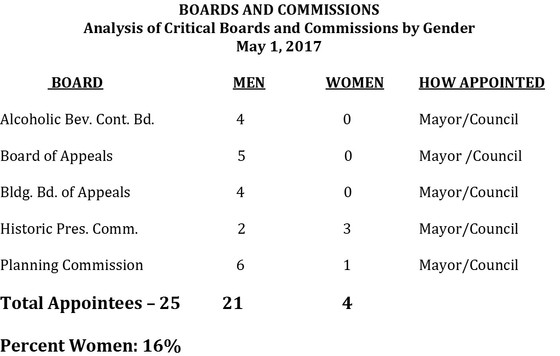 WOMEN IN APPOINTED POSITIONS IN THE CITY OF ANNAPOLIS