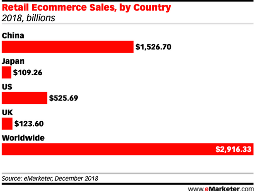 China shows great potential for FinTech Startups with $1526 billion Retail E-commerce sales in 2018