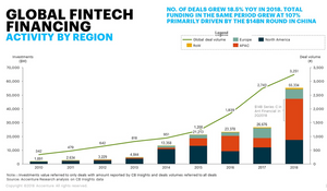 China shows great potential for FinTech Startups with $1526