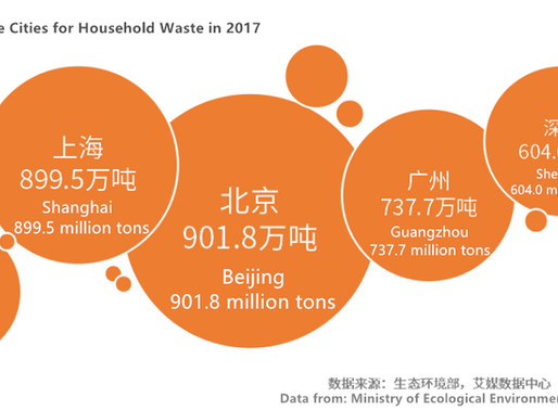 How AI, cloud computing technology could solve China's waste problem?