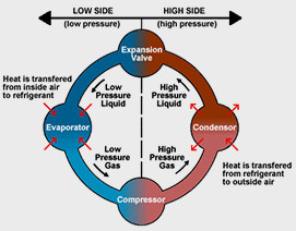 A Simplified Explanation fo the Refrigeration Cycle.