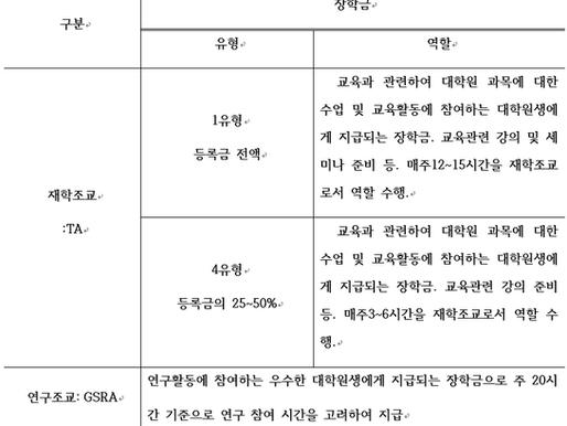 [통일학협동과정] 2021-1 재학조교 선발 공지