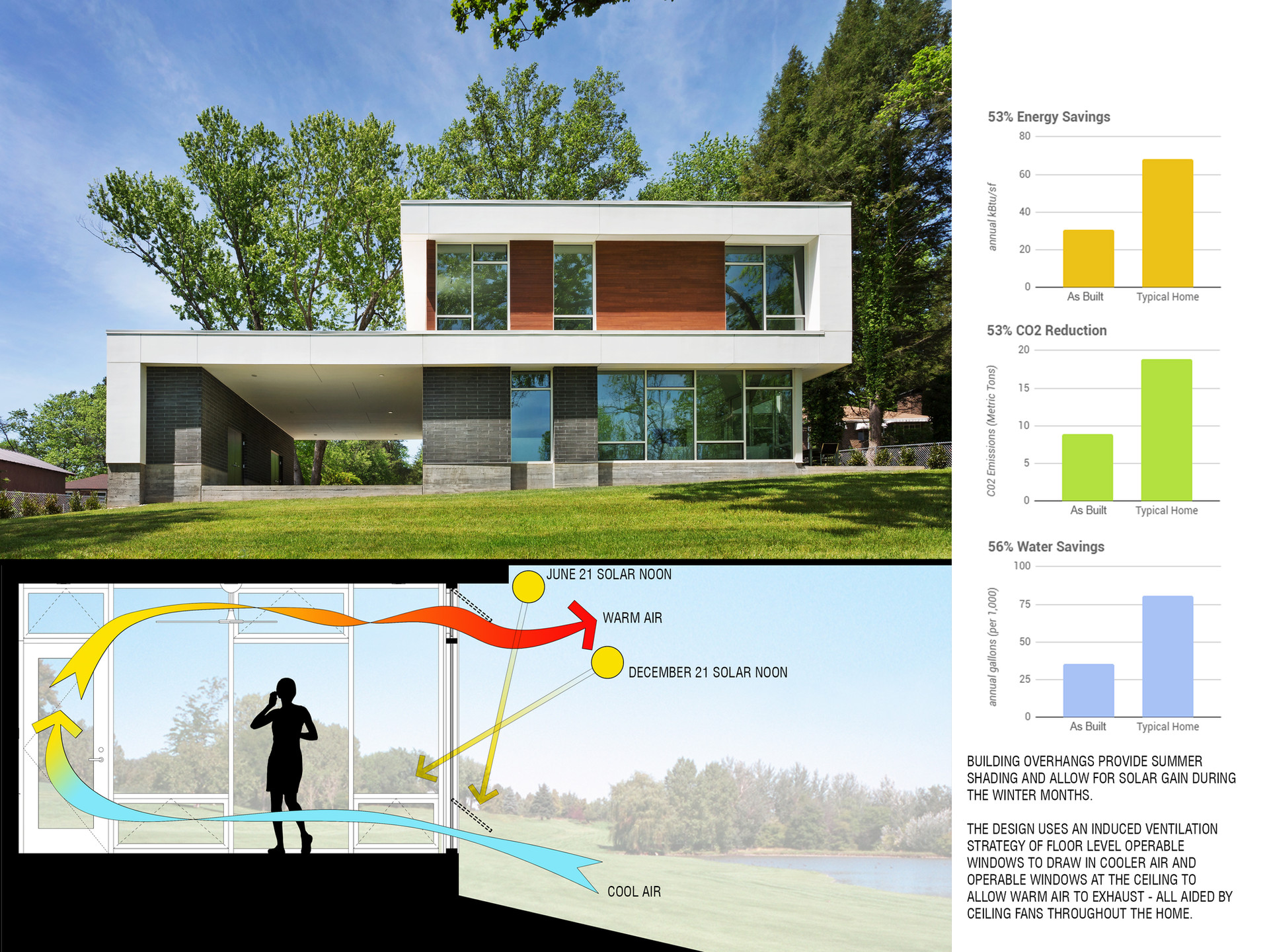 Solar shading and natural ventilation strategy