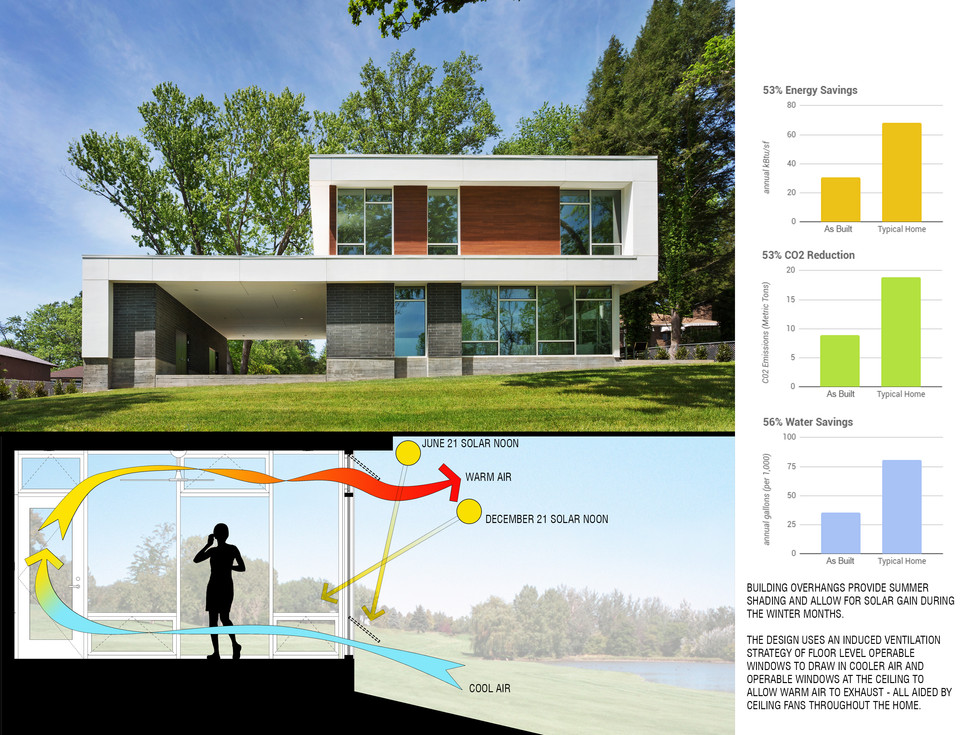 Solar shading and natural ventilation strategy