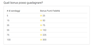 Programma fedeltà Ipsos sondaggi: bonus