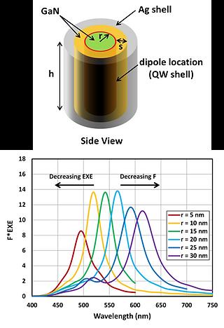 Daniel Feezell DARPA Core-Shell nanoLEDs