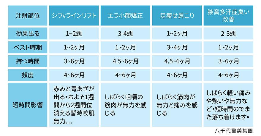 日文官網_服務項目_韓國肉毒_作用時間表.jpg