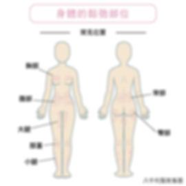 3D極波_適應症.jpg