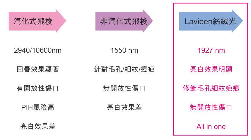 中文官網_服務項目_飛梭雷射_飛梭雷射的演進.jpg
