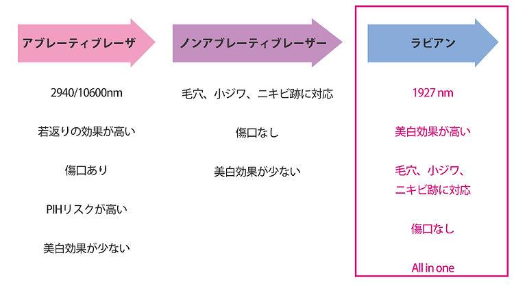 日文官網_服務項目_絲絨光雷射_絲絨雷射的演進.jpg