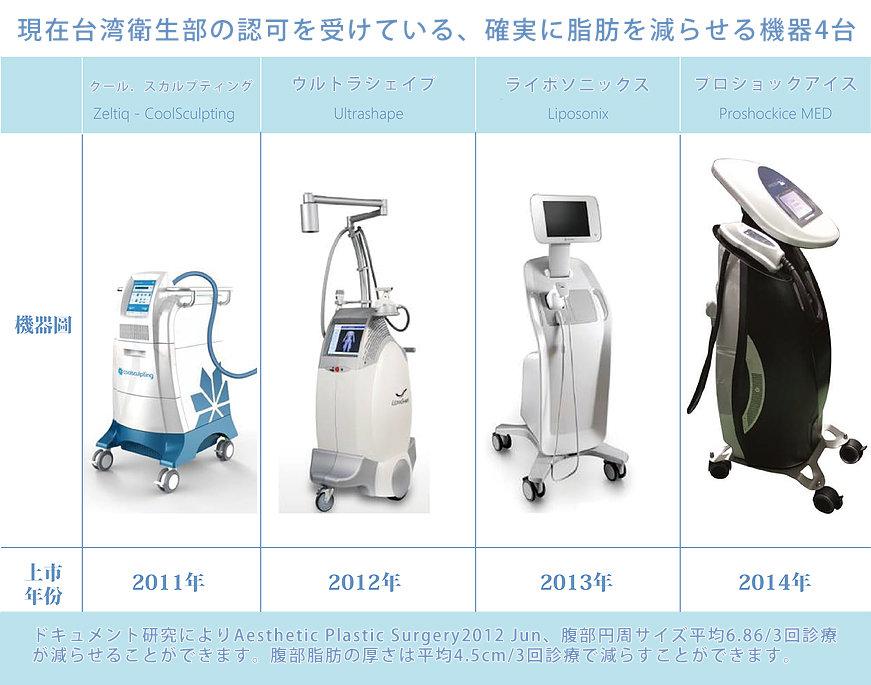 日文官網_服務項目_冷凍減脂_如何選擇優質的瘦身療程.jpg