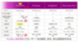 日文官網_服務項目_皮秒雷射_4種雷射比較圖.jpg