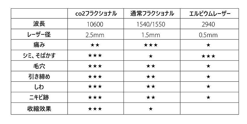 日文官網_服務項目_全臉 ECO2 飛梭雷射_表格.jpg