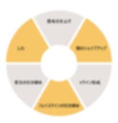 日文官網_服務項目_音波拉提_甜甜圈圖.jpg