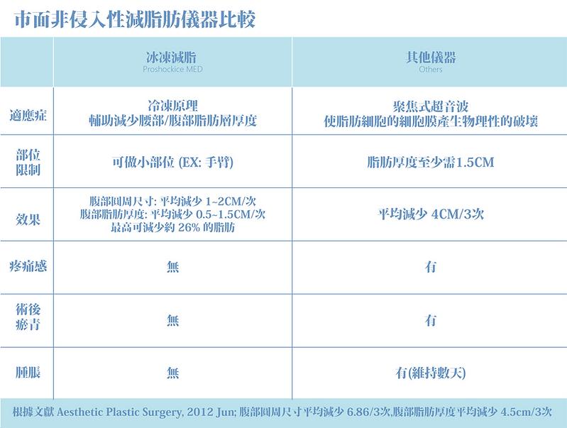 冷凍減脂_儀器比較.png