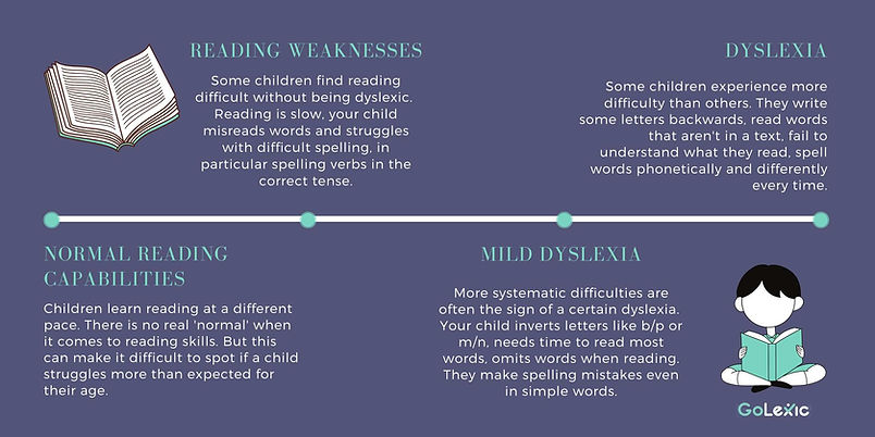 Dyslexia and reading difficulties - GoLexic