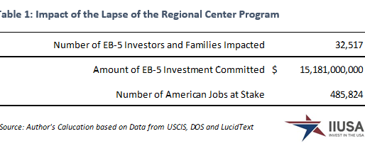 Impact of the Lapse in EB-5 Regional Center Program on Investors, Investments and Job Creation