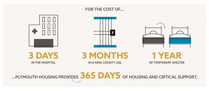 Infographic provided by Plymouth Housing