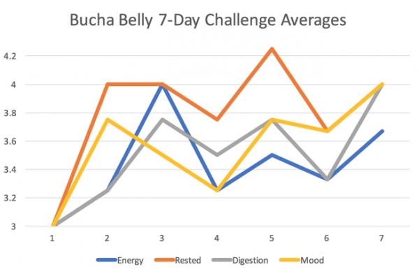 A Seattle Experience_ Kombucha Challenge with Bucha Belly - 7 Day Challenge Chart - YP Media