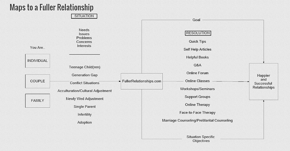 Fuller Relationship Map.jpg