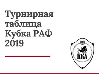 Результаты Трофея РАФ по ретро-ралли 2019