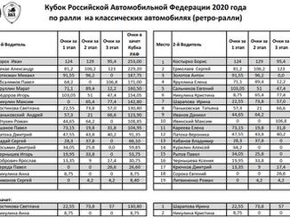 Итоговая таблица Кубка РАФ