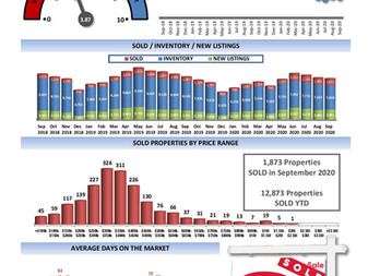 Residential Unit Sales up 35.55% compared to September 2019.