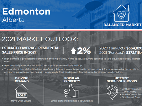 Edmonton Housing Market Outlook (2021)