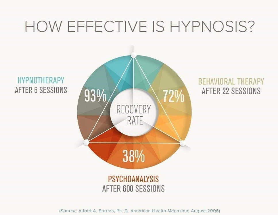 HYPNO vs Therapy Chart.jpg
