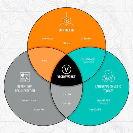 Venn Diagram Infographic