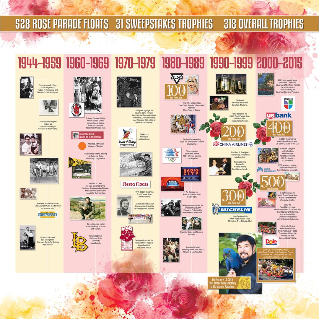 Raul R. Rodriguez Timeline
