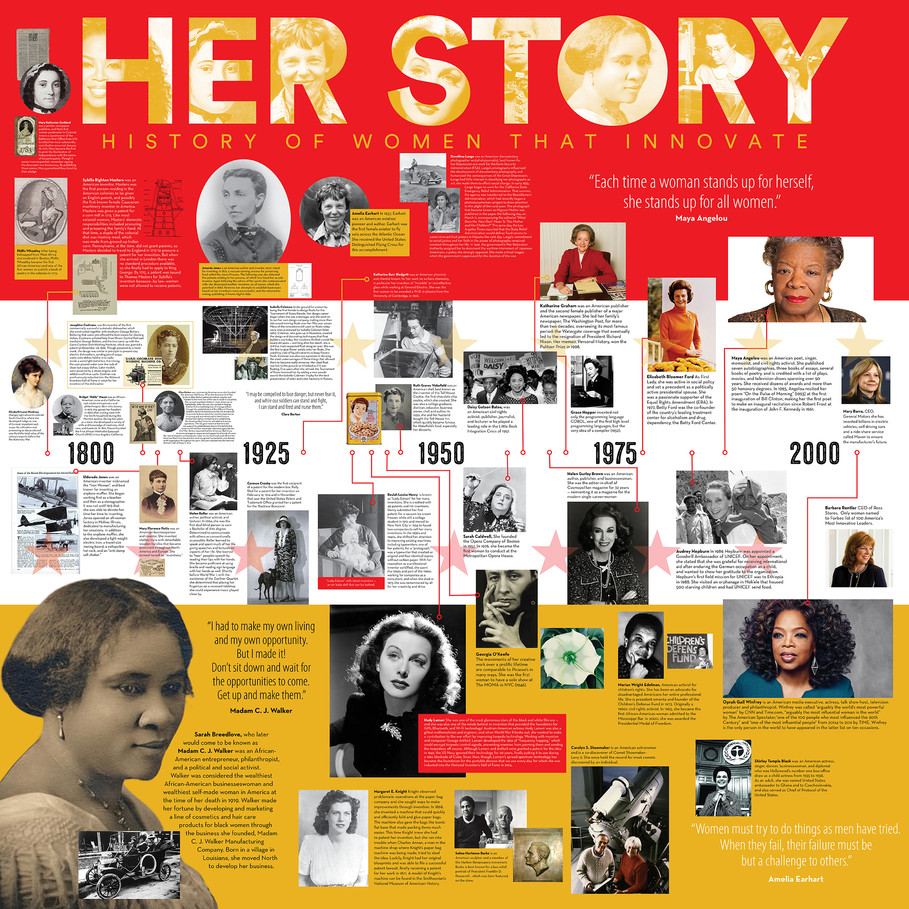 Her Story — History of Women That Innovate