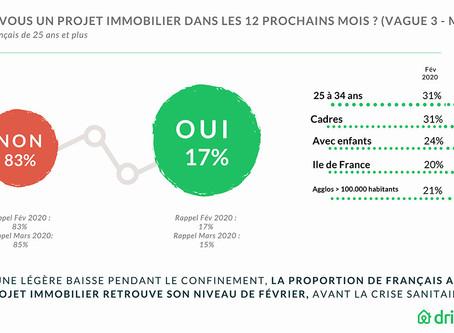 17% des Français déclarent avoir un projet immobilier dans les 12 prochains mois !